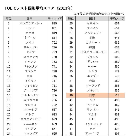 表 TOEICテスト国別平均スコア(2013年)