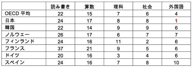 表 教科別学習時間の国別比較