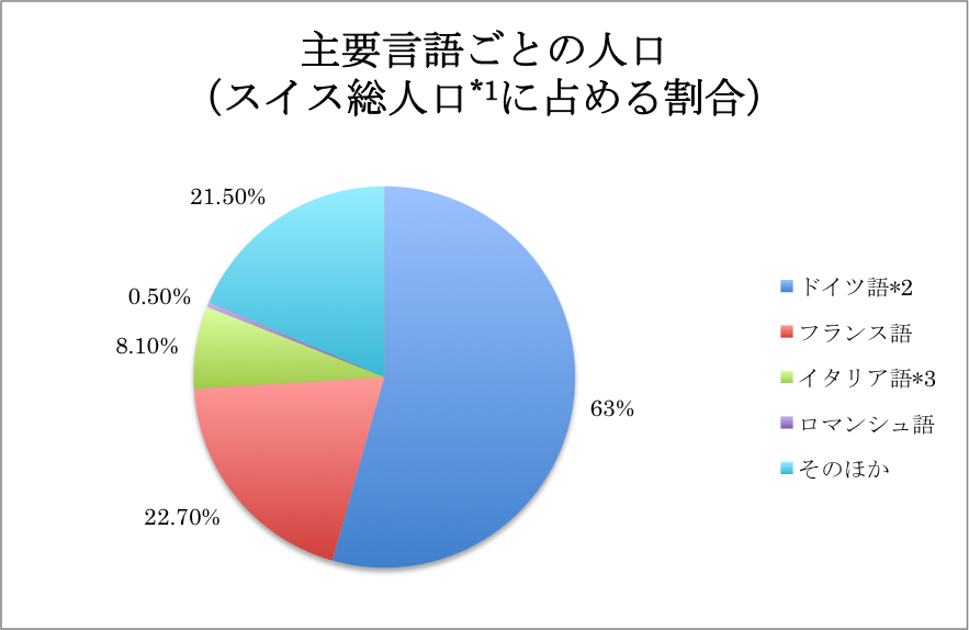 グラフ 主要言語ごとの人口(スイス総人口に占める割合)