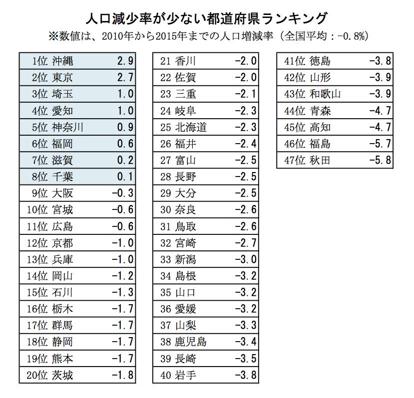 表 人口減少率が少ない都道府県ランキング(2018年総務省統計局調べ)