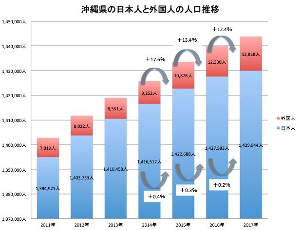 グラフ 沖縄県の日本人と外国人の人口推移(2017年一般財団法人南西地域産業活性化センター調べ)