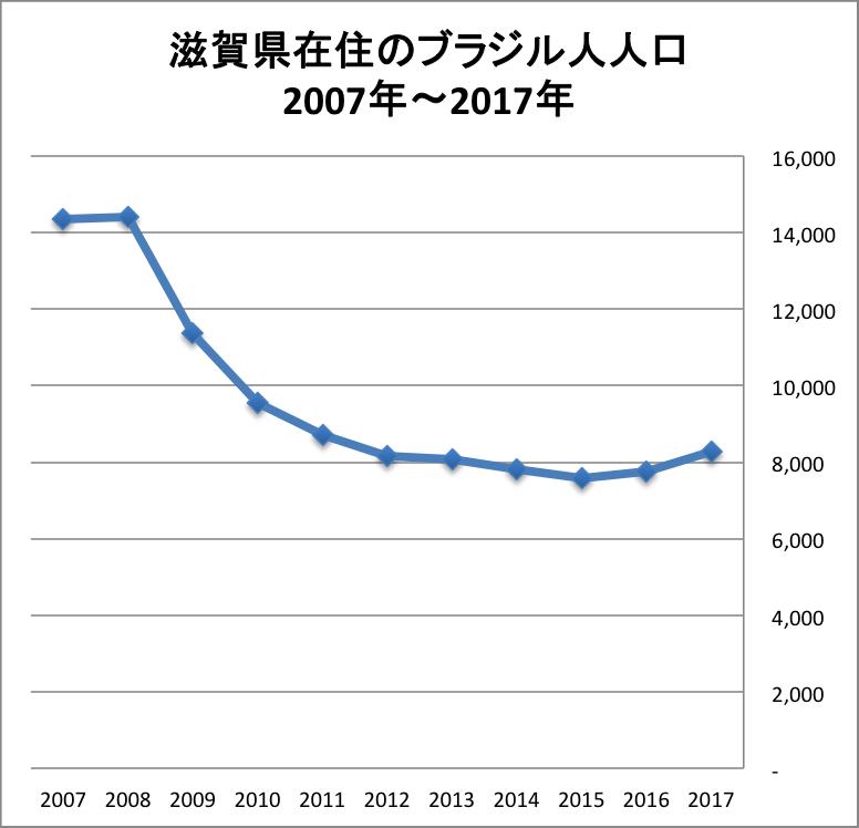 滋賀県在住のブラジル人人口の推移(2017年法務省調べ)