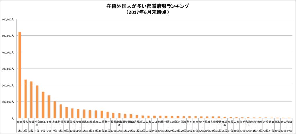 グラフ 在留外国人が多い都道府県ランキング(2017年法務省調べ)