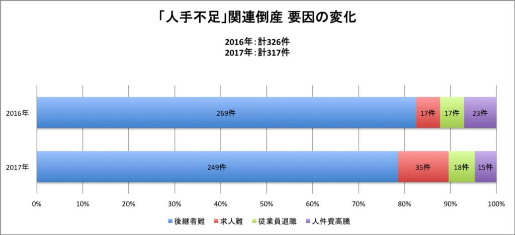 グラフ 「人手不足」関連倒産 要因の変化(2018年株式会社東京商工リサーチ調べ)