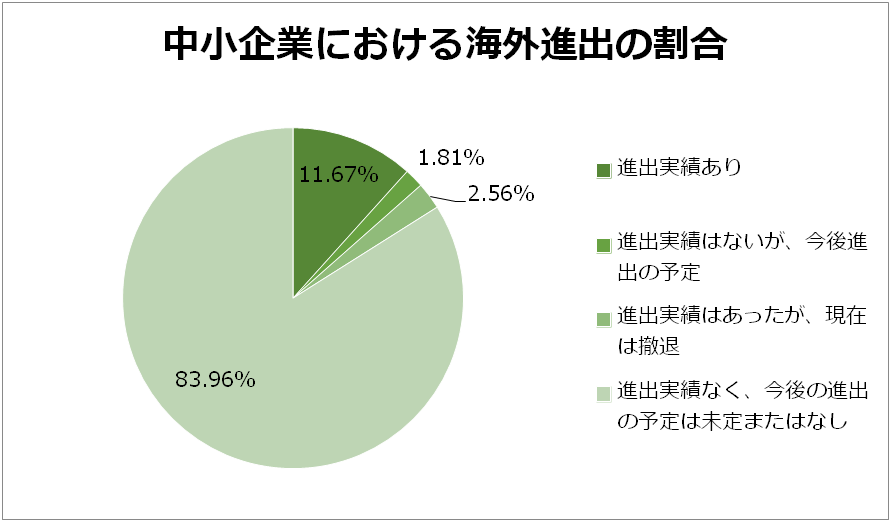 グラフ 中小企業の海外進出の割合(2015年商工中金調べ)