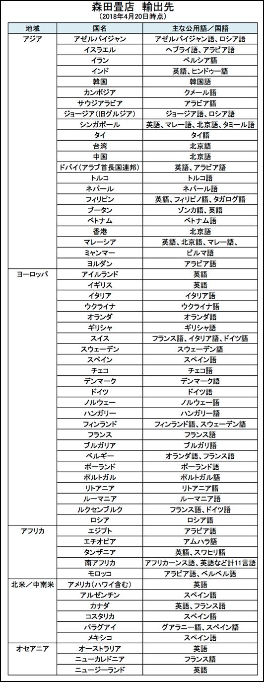 表 森田畳店の主な輸出先の国一覧