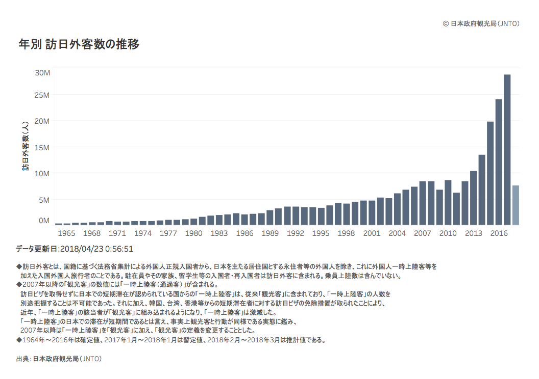 グラフ 訪日外客数の推移
