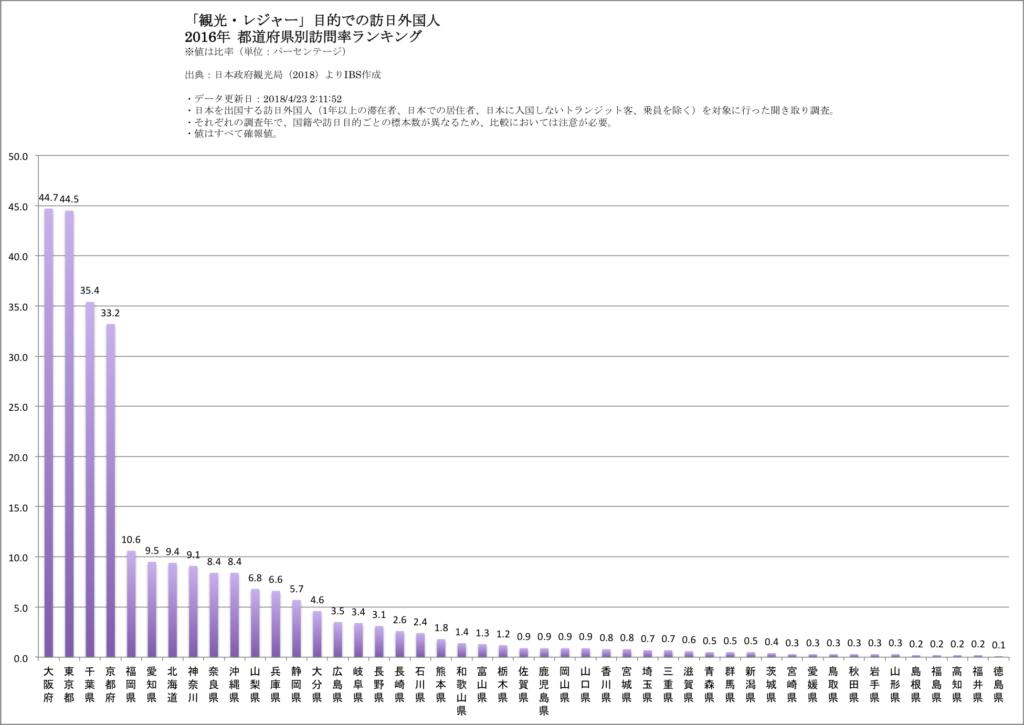 グラフ 都道府県別 訪日外国人訪問率ランキング(2016年)