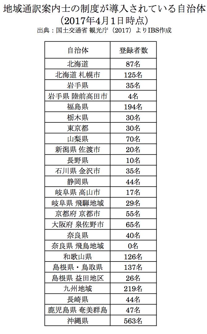 表 地域通訳案内士の制度が導入されている自治体と人数