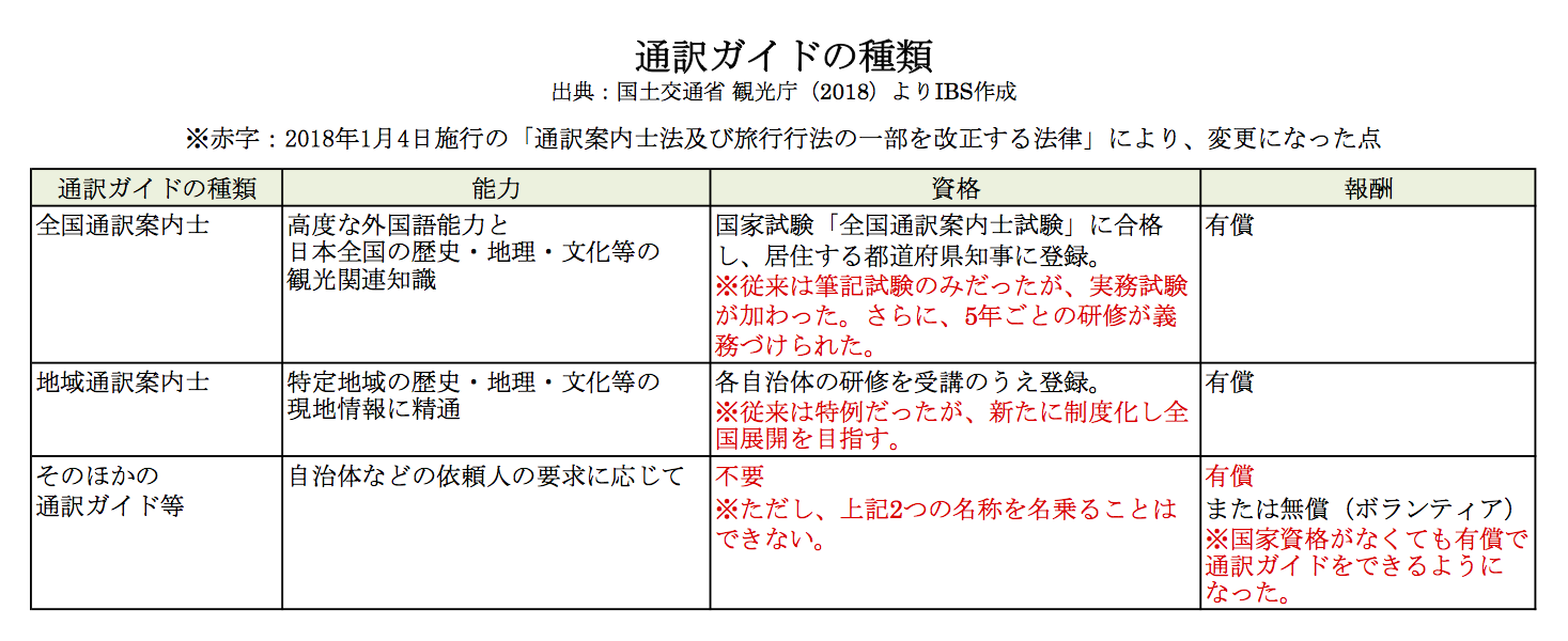 表 通訳ガイドの種類と能力、資格について
