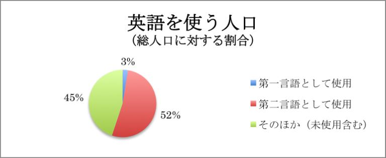 グラフ 英語を使う人口の割合