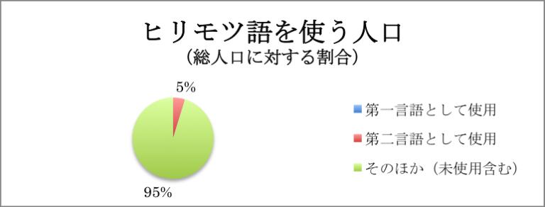 グラフ ヒリモツ語を使う人口の割合