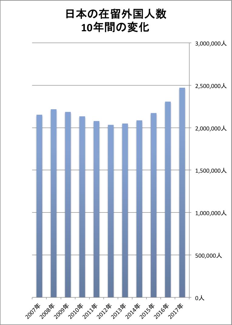 グラフ 日本の在留外国人数の推移