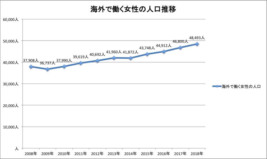 グラフ 海外で働く女性の人口推移
