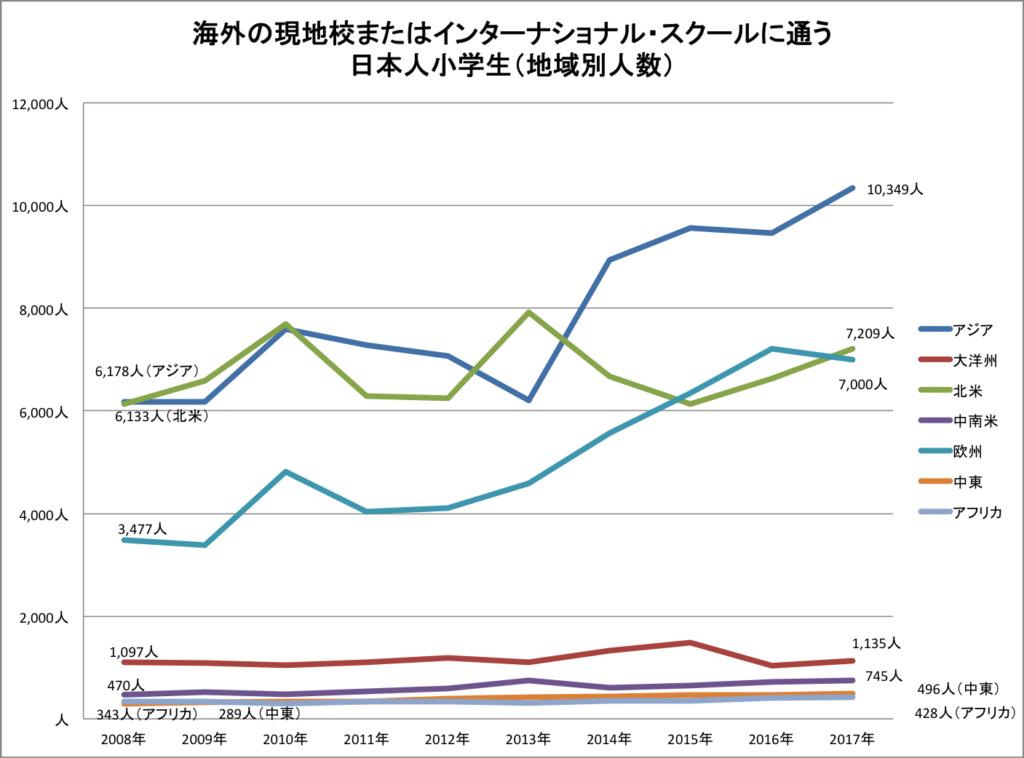 グラフ 海外の地域別 日本人小学生数の推移