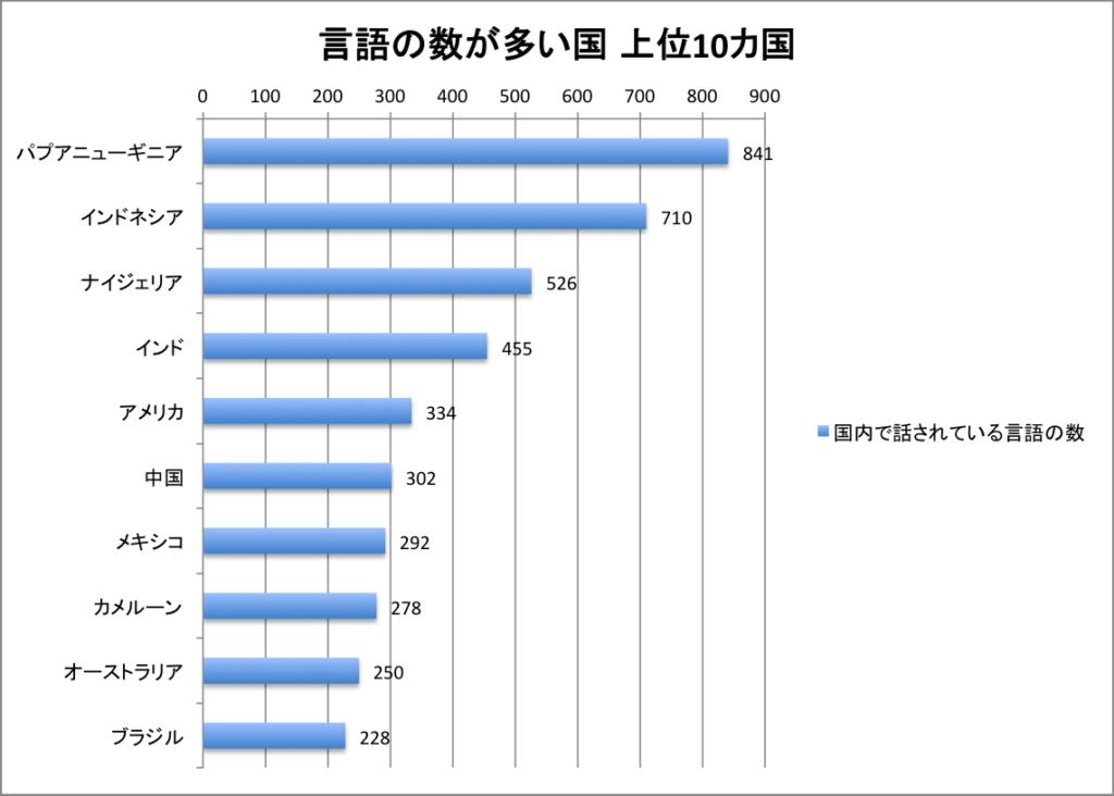 グラフ 言語の数が多い国上位10
