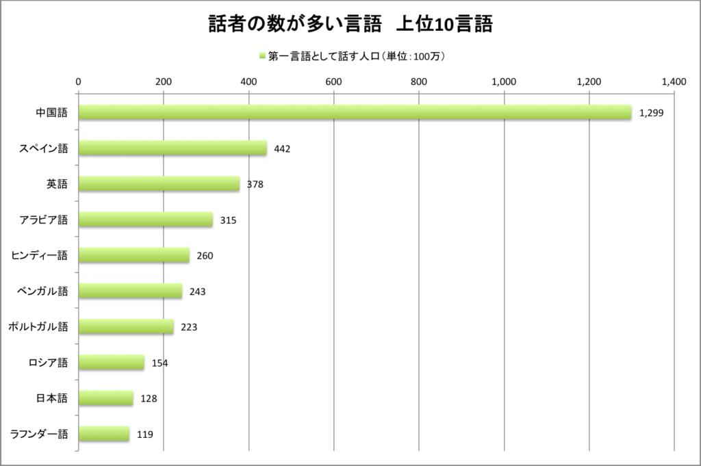 グラフ 話者の多い言語上位10