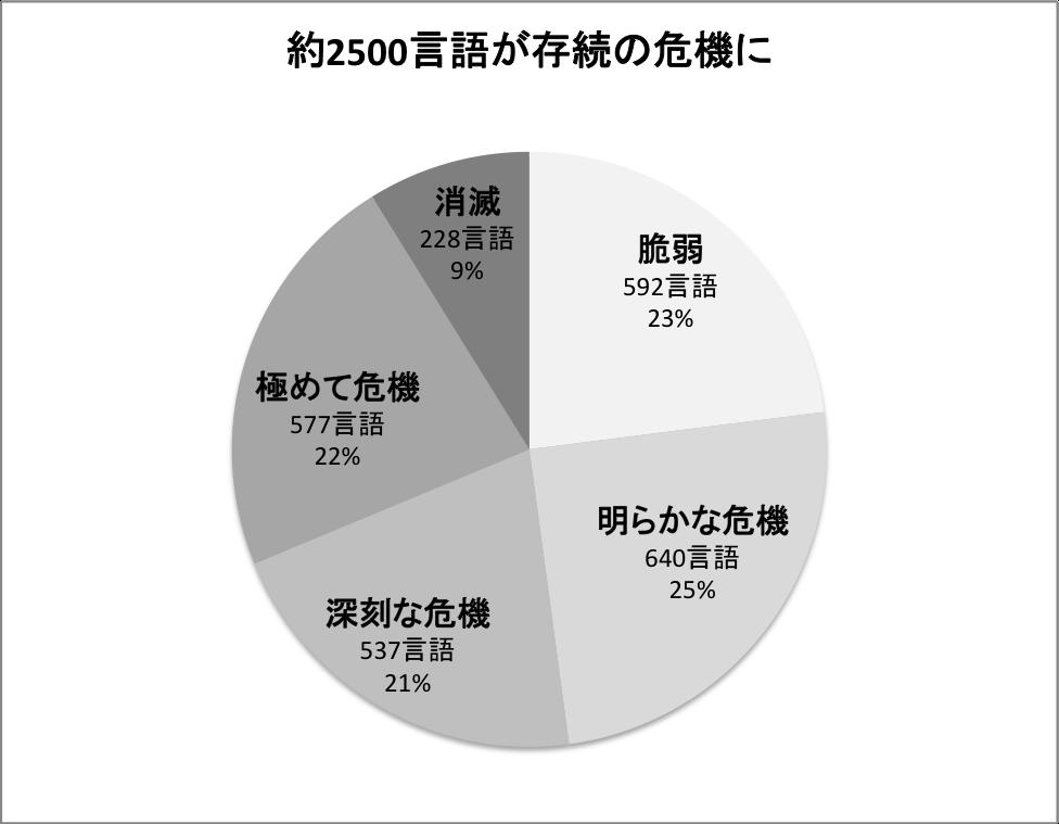 グラフ 存続の危機にある約2500言語の段階別割合