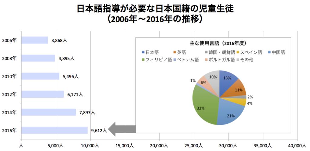 グラフ 日本語指導が必要な日本国籍児童数の推移