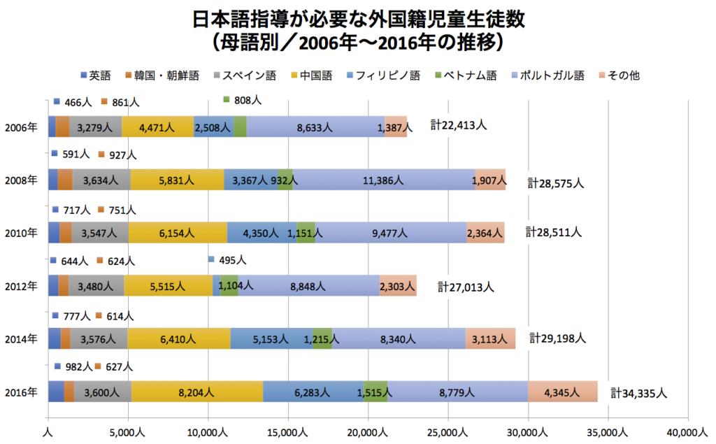 グラフ 日本語指導が必要な外国籍児童数の推移
