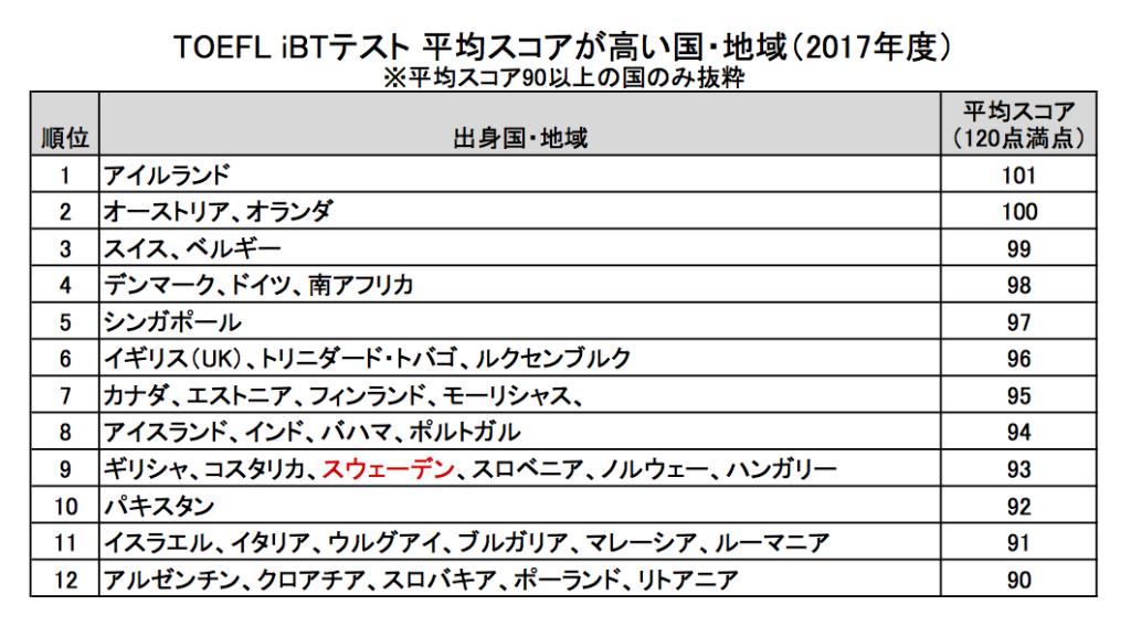 表 TOEFL iBTテスト平均スコア90以上の国(2017年)