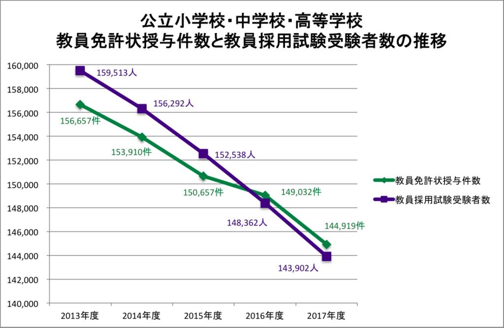 グラフ 公立小中高の免許状授与件数と採用試験受験者数の推移