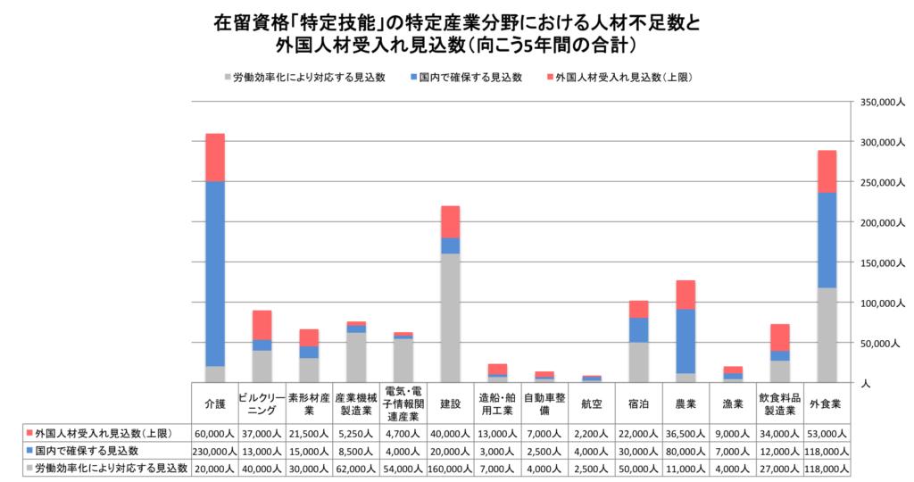 グラフ 特定産業分野における人材不足数と外国人受入れ見込数
