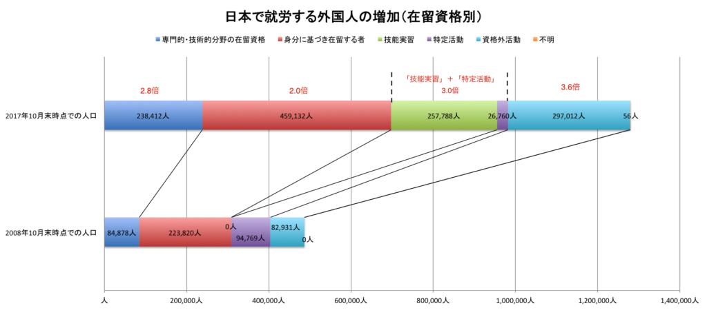 グラフ 日本で働く外国人の増加
