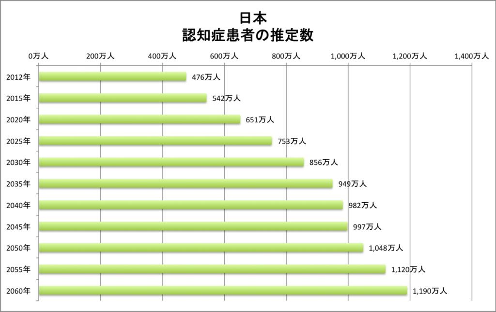 グラフ 日本の認知症患者の推定数