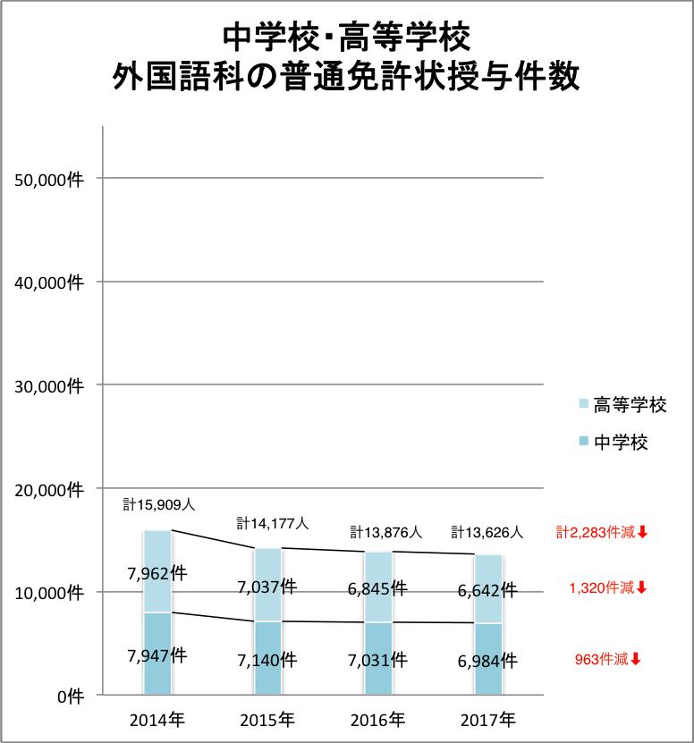 グラフ 中高の外国語科の普通免許状授与件数