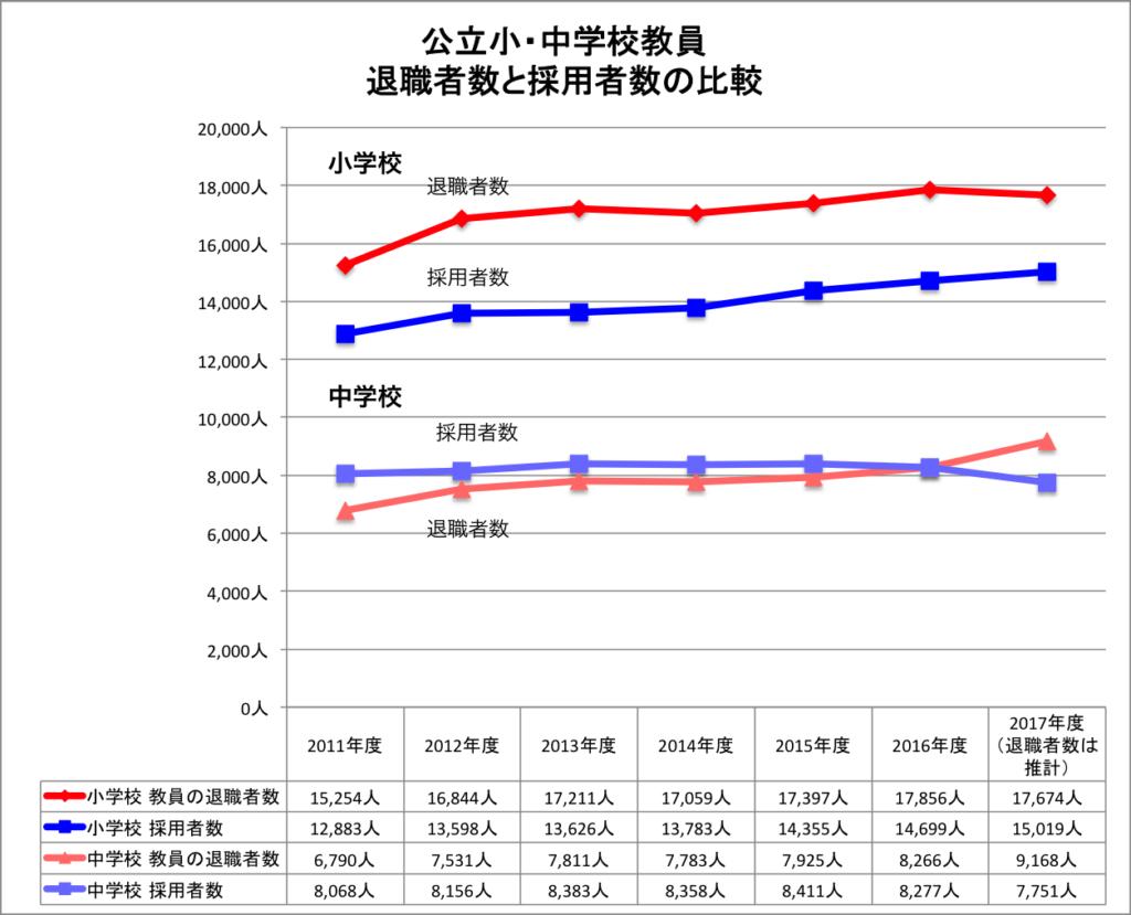 グラフ 公立小中学校教員の退職者数と採用者数の推移