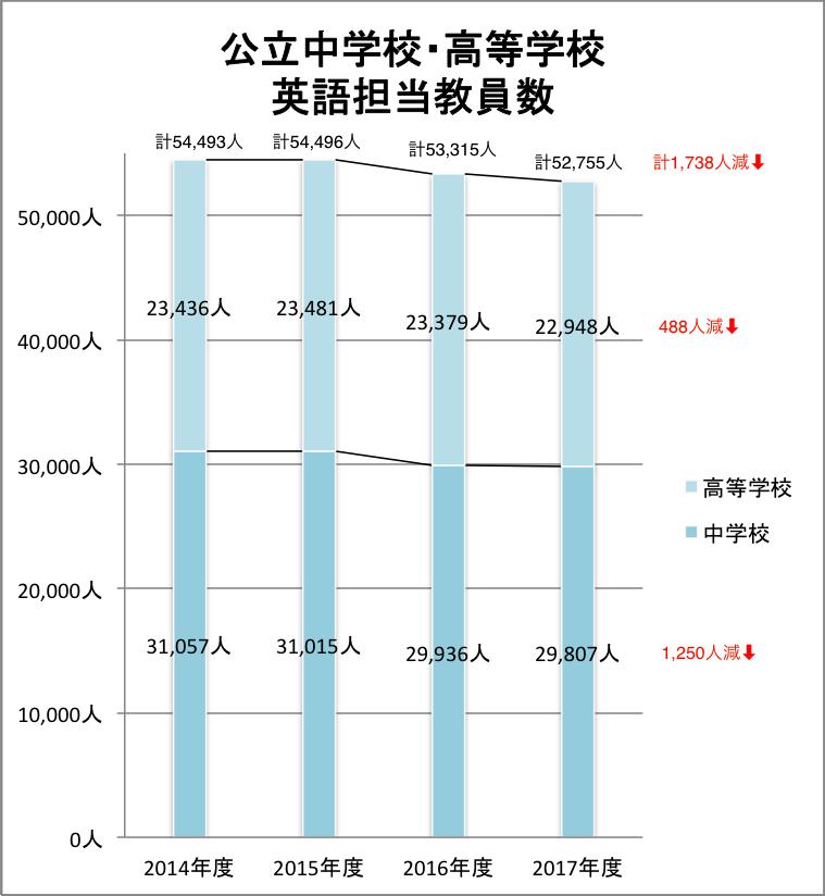 グラフ 公立中高の英語担当教員数の推移