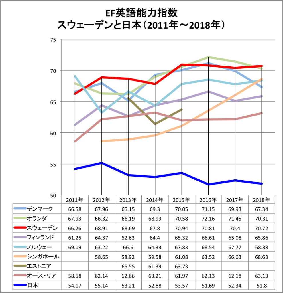 グラフ EF英語能力指数 スウェーデンと日本の違い