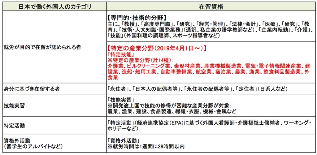表 日本で働く外国人のカテゴリ別の在留資格一覧