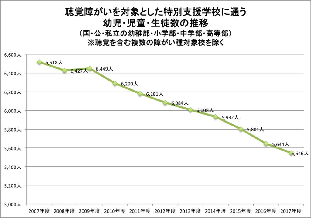 グラフ 聴覚障害特別支援学校に通う子どもの数