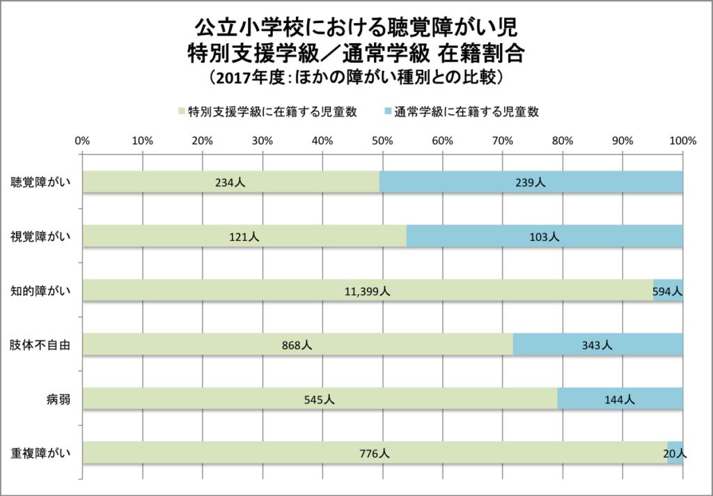グラフ 聴覚障害児が特別支援学級と通常学級に通う割合