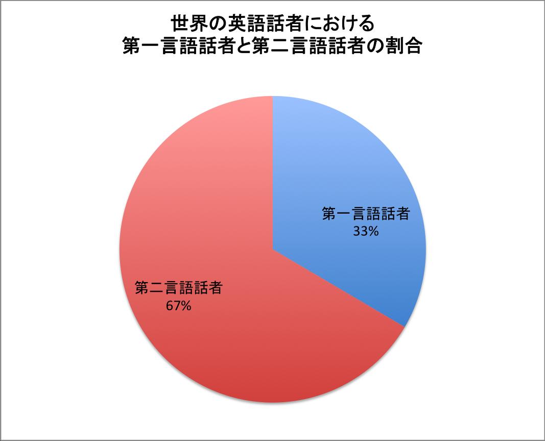 グラフ 英語の第一言語話者と第二言語話者の割合