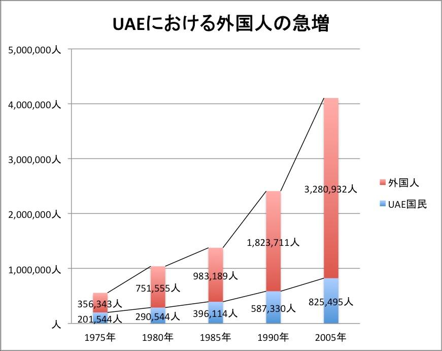 アラブ首長国連邦における外国人人口の推移