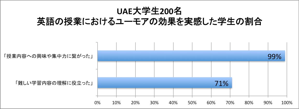 グラフ 英語の授業でユーモアの効果を実感した学生の割合(UAE大学)