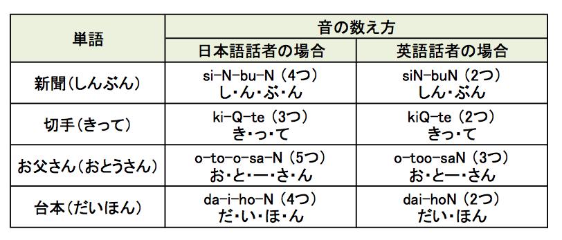 表 音の数え方