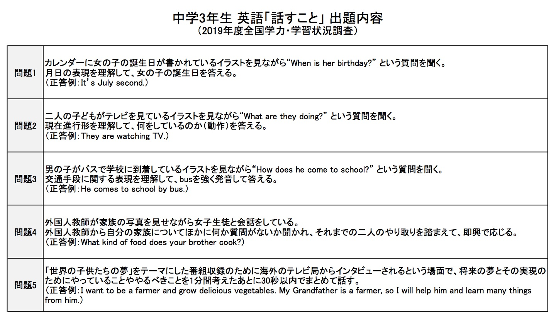 表:中学3年生 英語「話すこと」出題内容