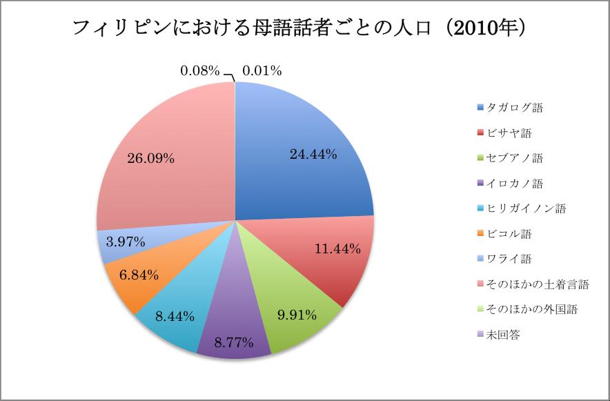 グラフ フィリピンにおける母語話者ごとの人口(2010年)