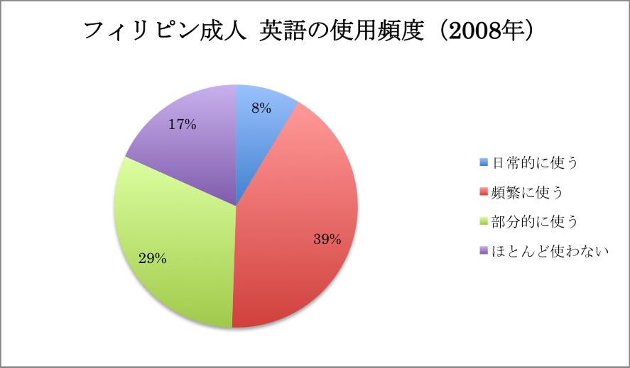 グラフ フィリピン成人 英語の使用頻度(2008年)