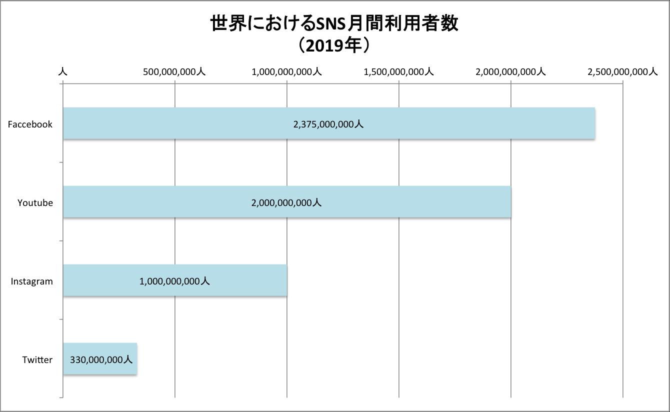 グラフ 世界におけるSNS利用人口