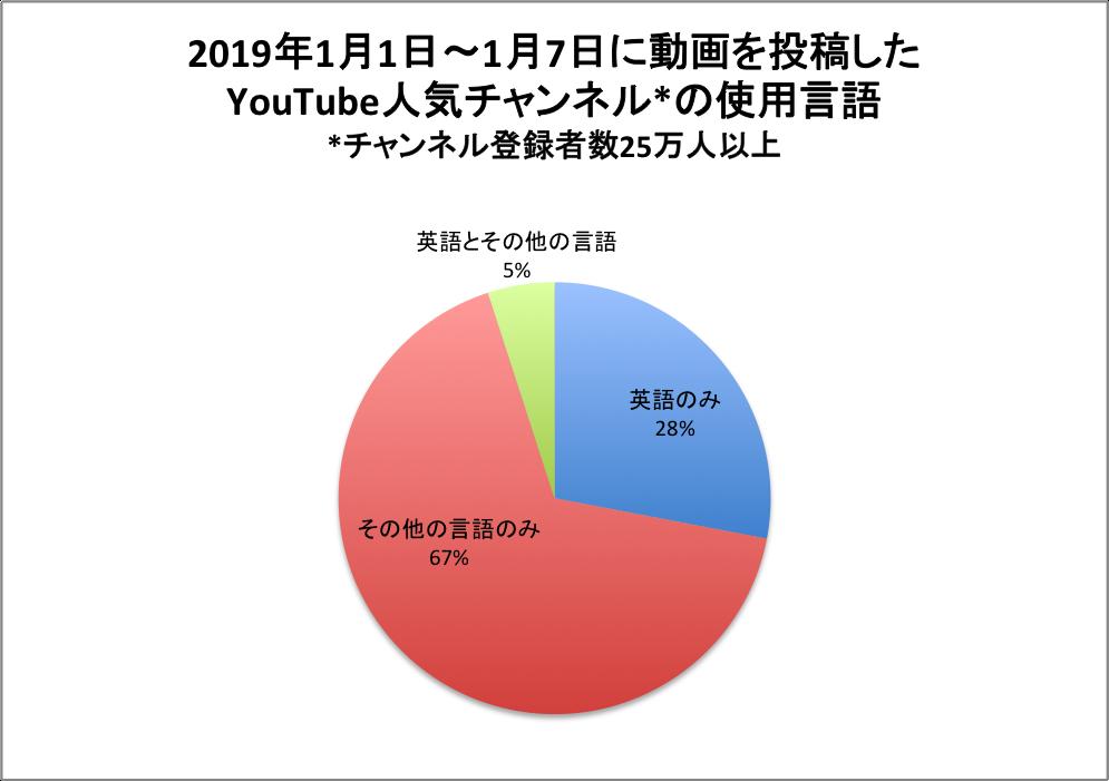 グラフ YouTube人気チャンネルの使用言語