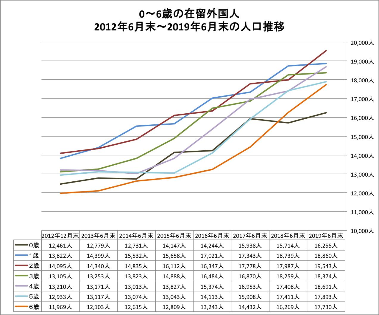 グラフ 0〜6歳外国人 人口推移