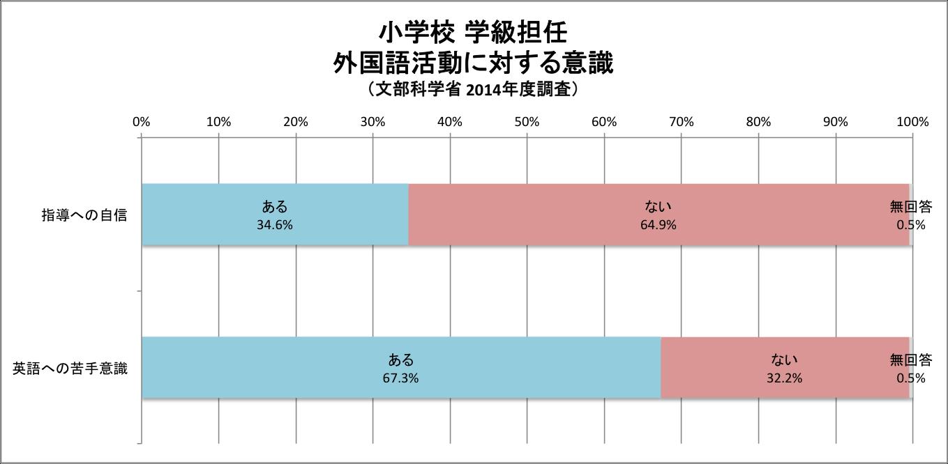 グラフ|小学校の学級担任の外国語活動に対する意識