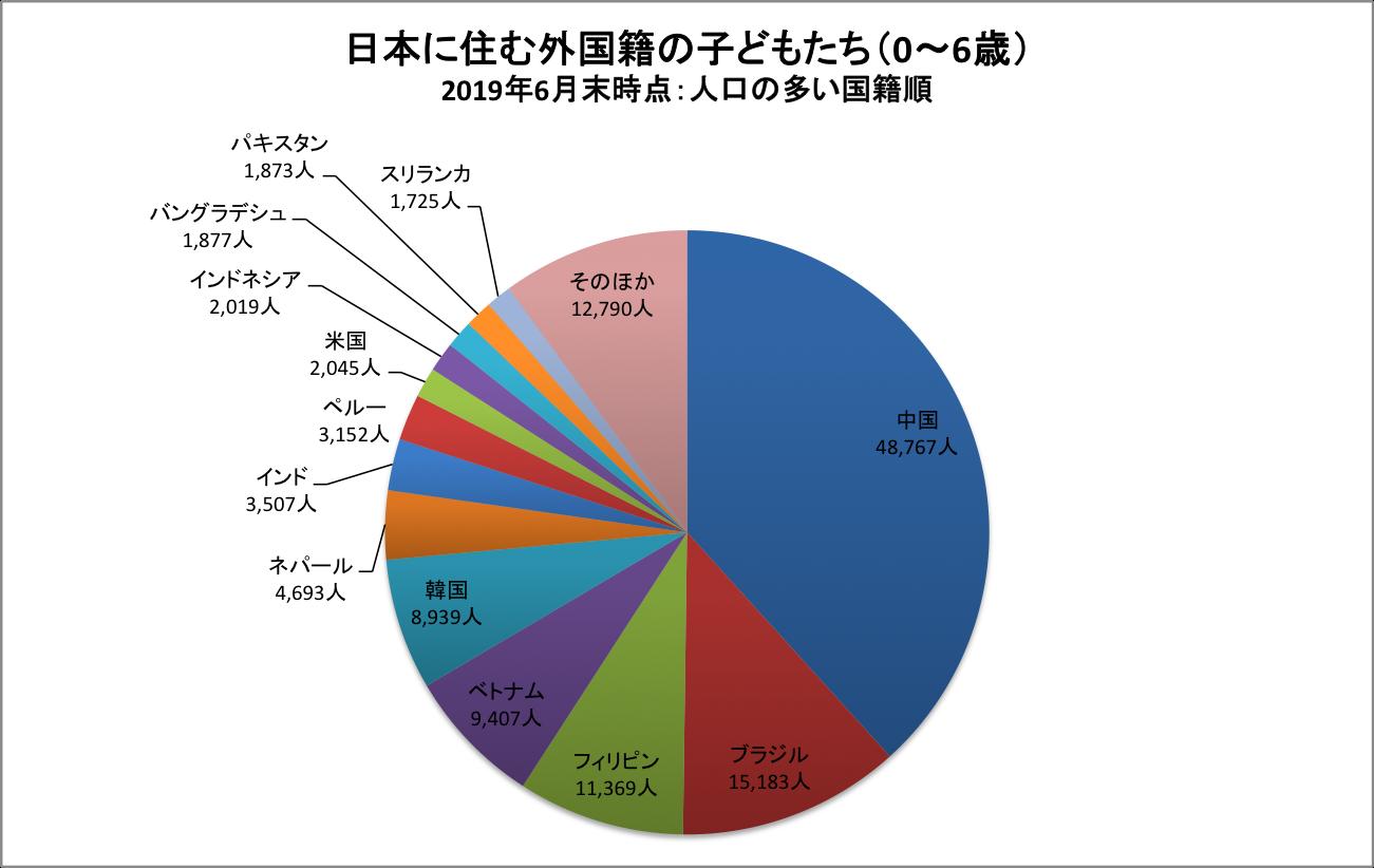 グラフ 0〜6歳外国人 人口の多い国籍順