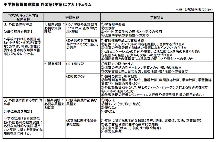 表|小学校教員養成課程 外国語(英語)コアカリキュラム