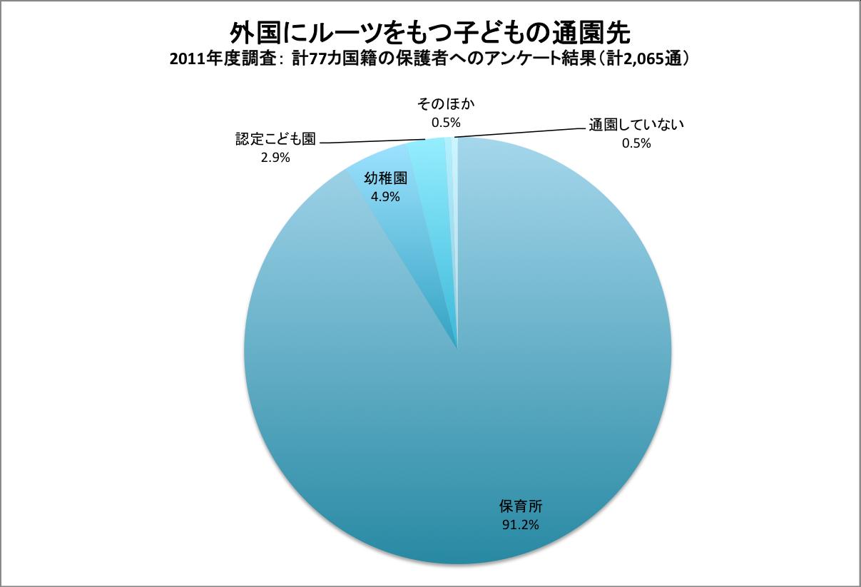 グラフ|外国にルーツをもつ子どもの通園先
